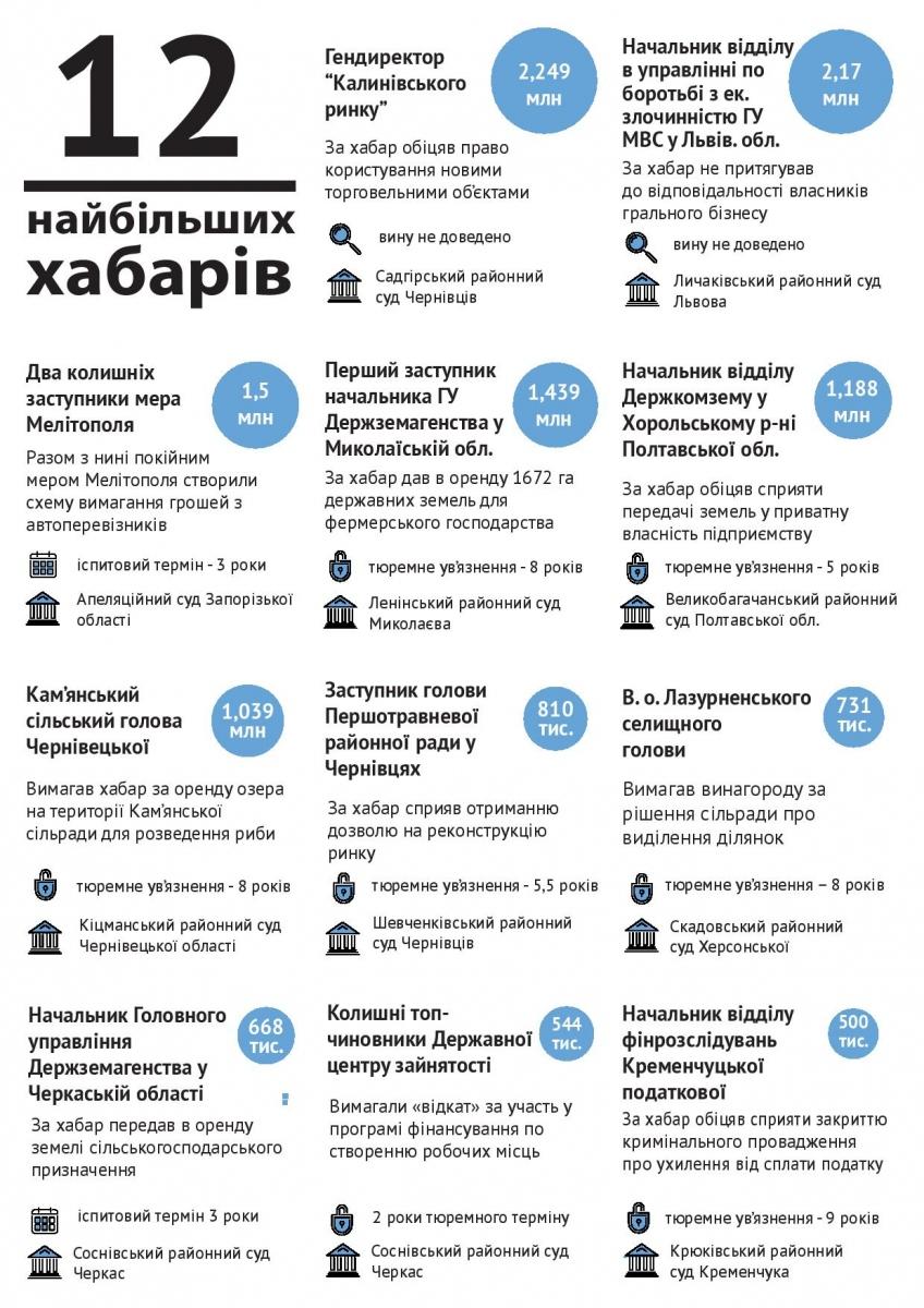 ТОП-5 взяточников Украины в 2015
